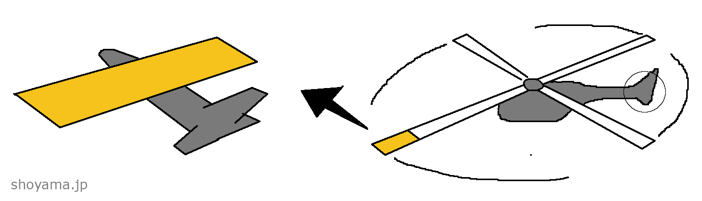 Similarity in an air-plane and a helicoptor