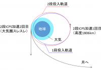 SLS orbit